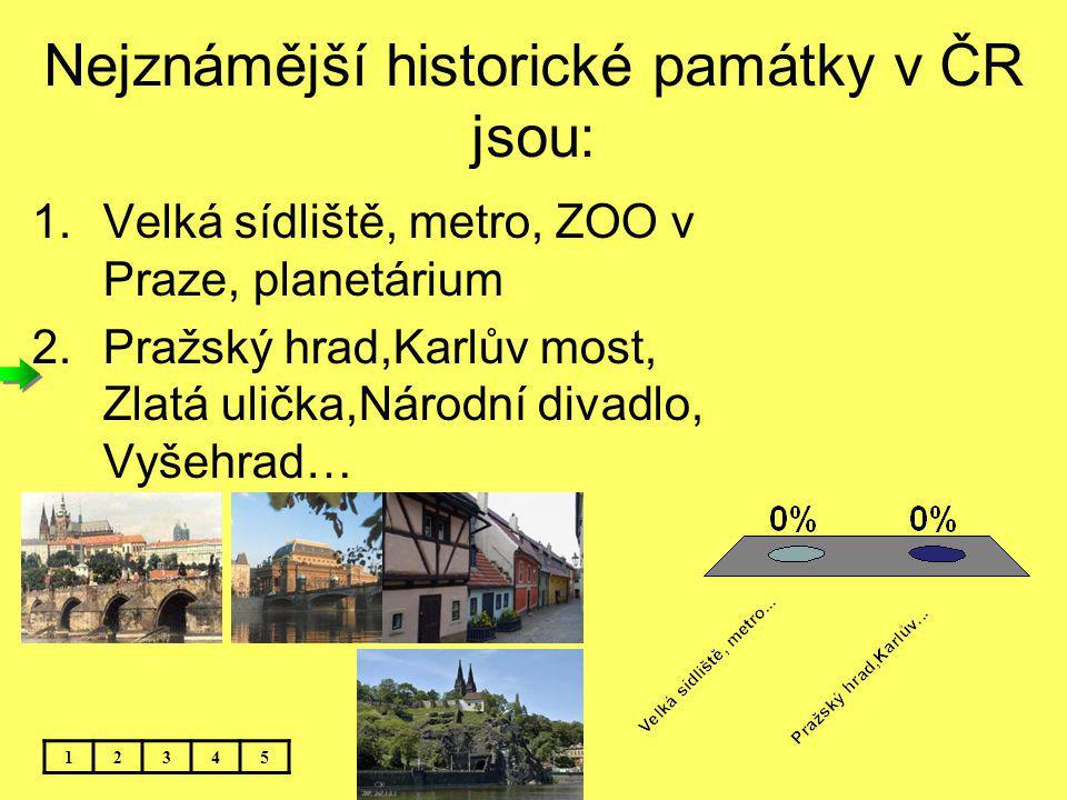 Nejznámější historické památky v ČR jsou: 12345 1.Velká sídliště, metro, ZOO v Praze, planetárium 2.Pražský hrad,Karlův most, Zlatá ulička,Národní div
