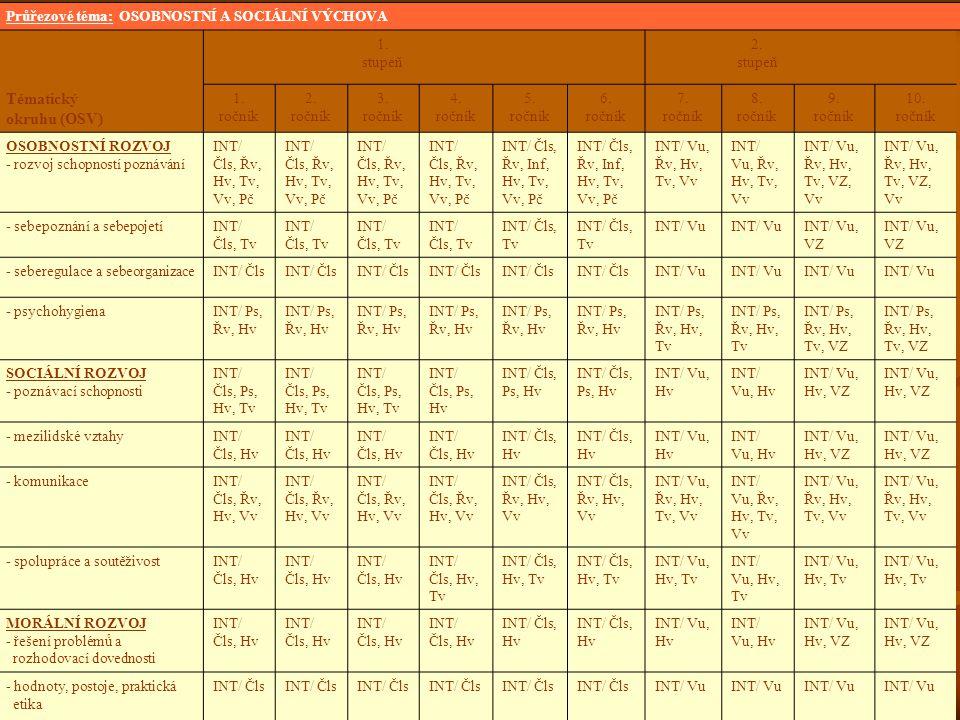 Průřezové téma: OSOBNOSTNÍ A SOCIÁLNÍ VÝCHOVA 1. stupeň 2. stupeň Tématický okruhu (OSV) 1. ročník 2. ročník 3. ročník 4. ročník 5. ročník 6. ročník 7