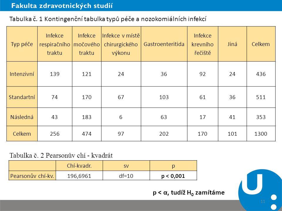 11 Typ péče Infekce respiračního traktu Infekce močového traktu Infekce v místě chirurgického výkonu Gastroenteritida Infekce krevního řečiště JináCel