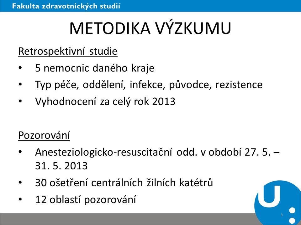 METODIKA VÝZKUMU Retrospektivní studie 5 nemocnic daného kraje Typ péče, oddělení, infekce, původce, rezistence Vyhodnocení za celý rok 2013 Pozorován