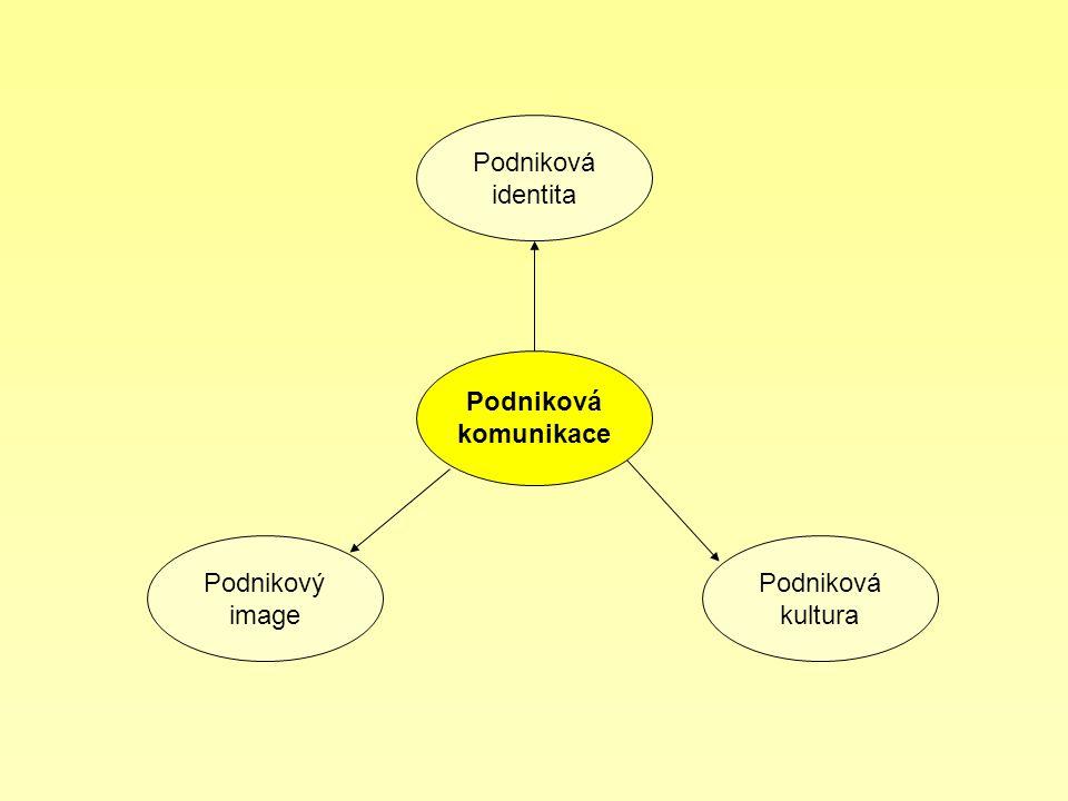 Podniková komunikace Podniková kultura Podnikový image Podniková identita