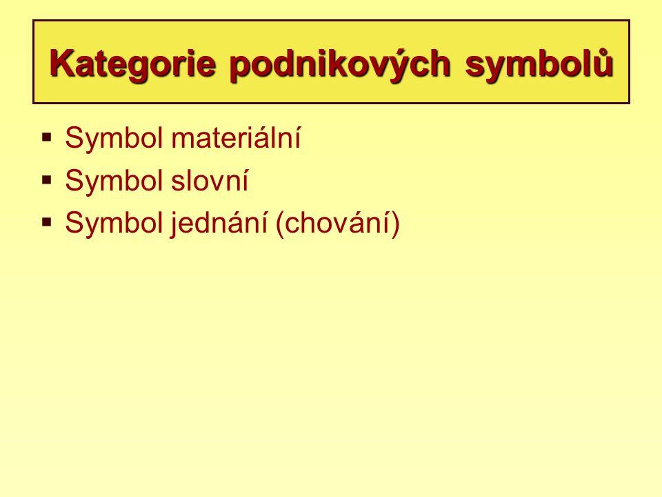 Kategorie podnikových symbolů  Symbol materiální  Symbol slovní  Symbol jednání (chování)