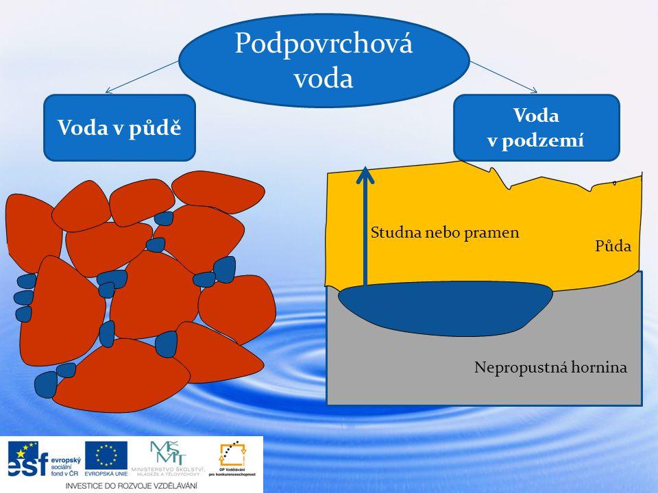 Podpovrchová voda Voda v půdě Voda v podzemí Studna nebo pramen Nepropustná hornina Půda