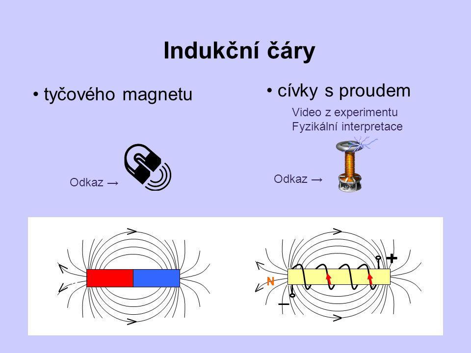 Indukční čáry tyčového magnetu cívky s proudem Odkaz → Video z experimentu Fyzikální interpretace K N N