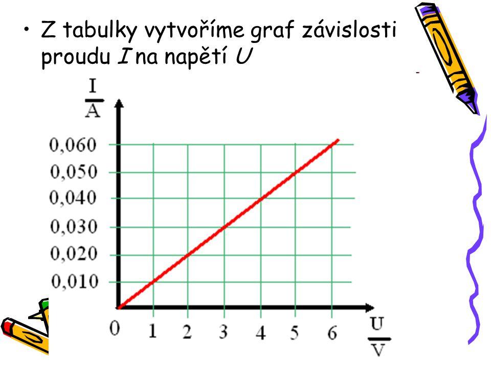 Z tabulky vytvoříme graf závislosti proudu I na napětí U