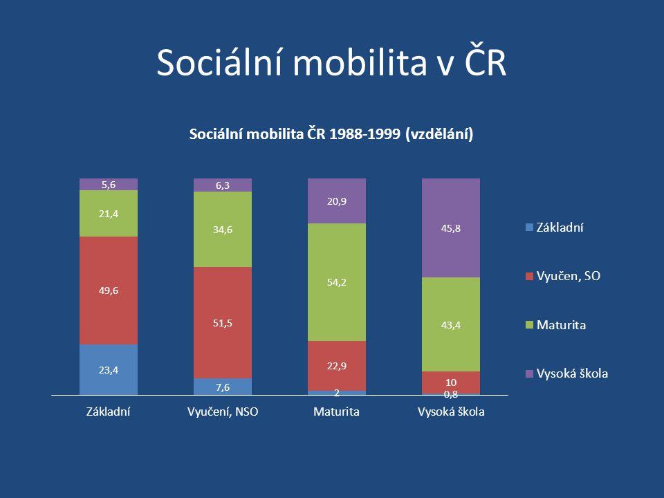 Sociální mobilita v ČR
