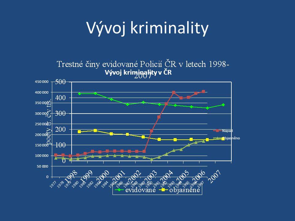 Vývoj kriminality