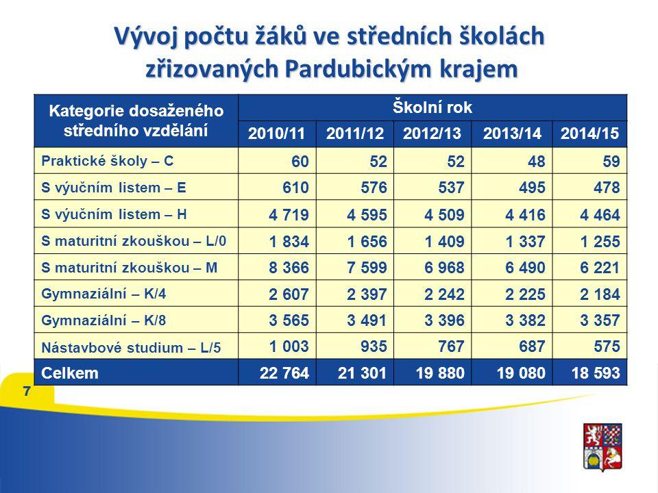 7 Vývoj počtu žáků ve středních školách zřizovaných Pardubickým krajem Kategorie dosaženého středního vzdělání Školní rok 2010/112011/122012/13 2013/142014/15 Praktické školy – C 6052 4859 S výučním listem – E 610576537495478 S výučním listem – H 4 7194 5954 5094 4164 464 S maturitní zkouškou – L/0 1 8341 6561 4091 3371 255 S maturitní zkouškou – M 8 3667 5996 9686 4906 221 Gymnaziální – K/4 2 6072 3972 2422 2252 184 Gymnaziální – K/8 3 5653 4913 3963 3823 357 Nástavbové studium – L/5 1 003935767687575 Celkem22 76421 30119 88019 08018 593