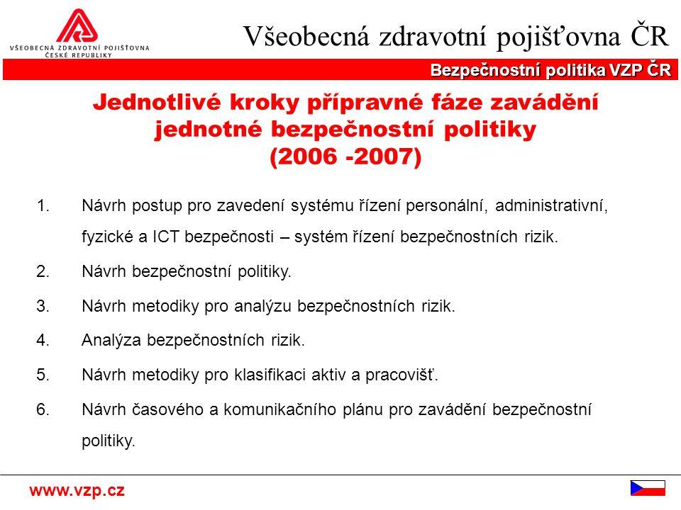 Všeobecná zdravotní pojišťovna ČR Bezpečnostní politika VZP ČR www.vzp.cz Jednotlivé kroky přípravné fáze zavádění jednotné bezpečnostní politiky (200