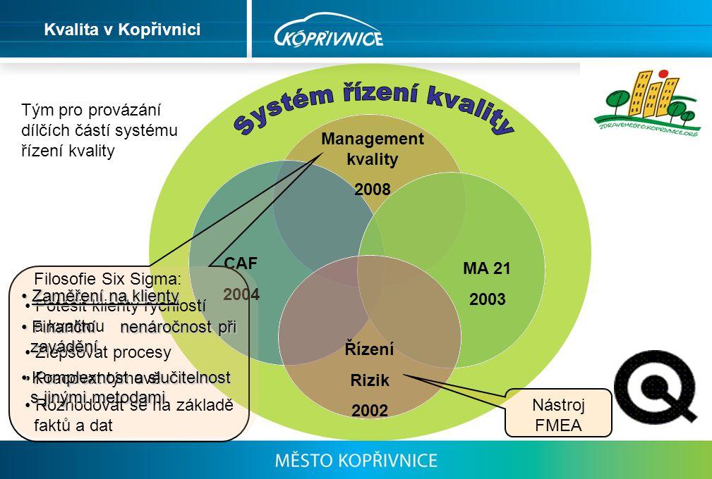 MA 21 2003 Management kvality 2008 Řízení Rizik 2002 CAF 2004 Kvalita v Kopřivnici Tým pro provázání dílčích částí systému řízení kvality Filosofie Si