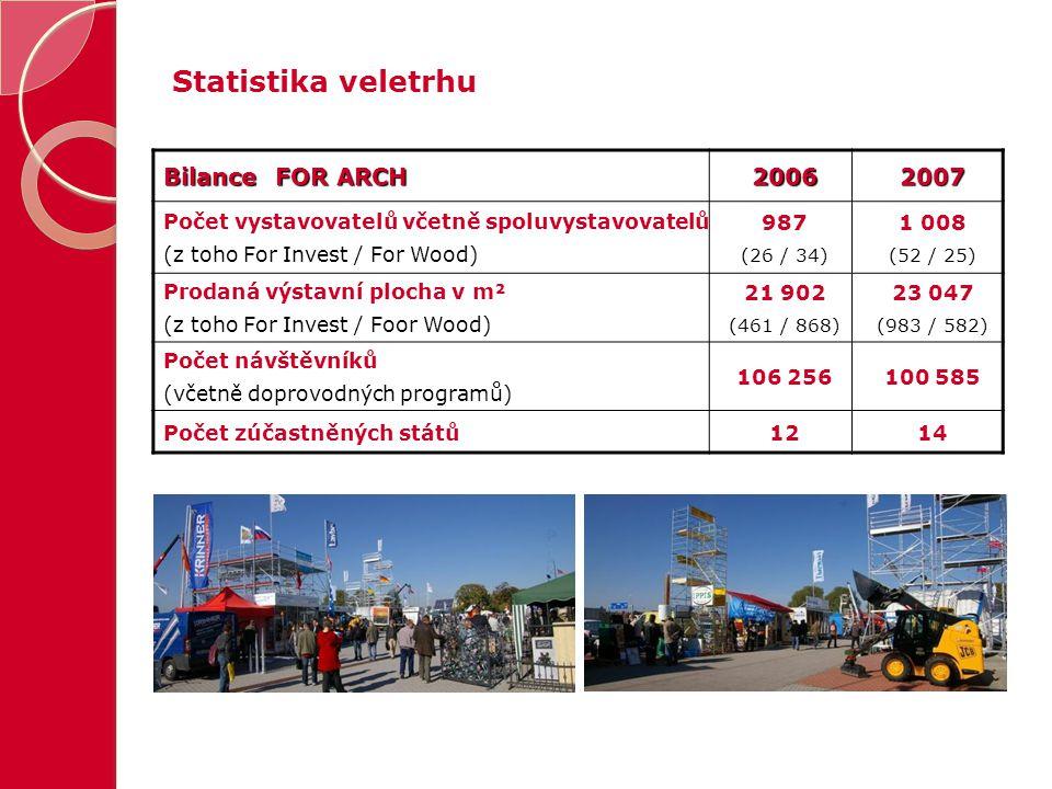 Statistika veletrhu Bilance FOR ARCH 20062007 Počet vystavovatelů včetně spoluvystavovatelů (z toho For Invest / For Wood) 987 (26 / 34) 1 008 (52 / 2