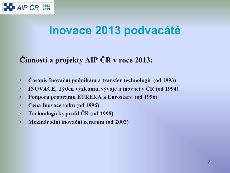 8 Inovace 2013 podvacáté Činnosti a projekty AIP ČR v roce 2013: Časopis Inovační podnikání a transfer technologií (od 1993) INOVACE, Týden výzkumu, vývoje a inovací v ČR (od 1994) Podpora programu EUREKA a Eurostars (od 1996) Cena Inovace roku (od 1996) Technologický profil ČR (od 1998) Mezinárodní inovační centrum (od 2002)