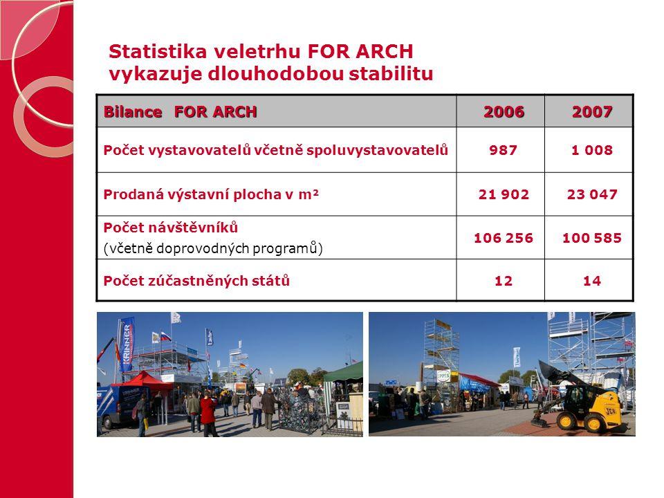 Statistika veletrhu FOR ARCH vykazuje dlouhodobou stabilitu Bilance FOR ARCH 20062007 Počet vystavovatelů včetně spoluvystavovatelů9871 008 Prodaná vý