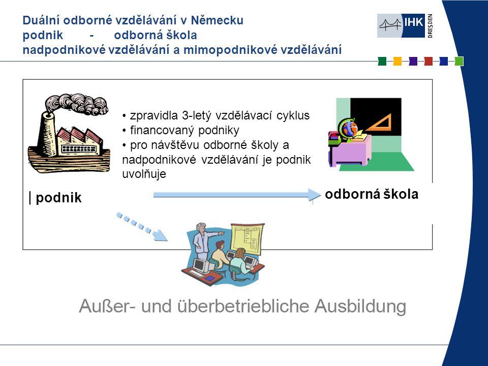 zpravidla 3-letý vzdělávací cyklus financovaný podniky pro návštěvu odborné školy a nadpodnikové vzdělávání je podnik uvolňuje odborná škola podnik Duální odborné vzdělávání v Německu podnik - odborná škola nadpodnikové vzdělávání a mimopodnikové vzdělávání