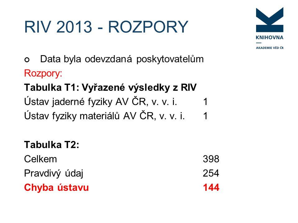 RIV 2013 - ROZPORY Data byla odevzdaná poskytovatelům Rozpory: Tabulka T1: Vyřazené výsledky z RIV Ústav jaderné fyziky AV ČR, v.