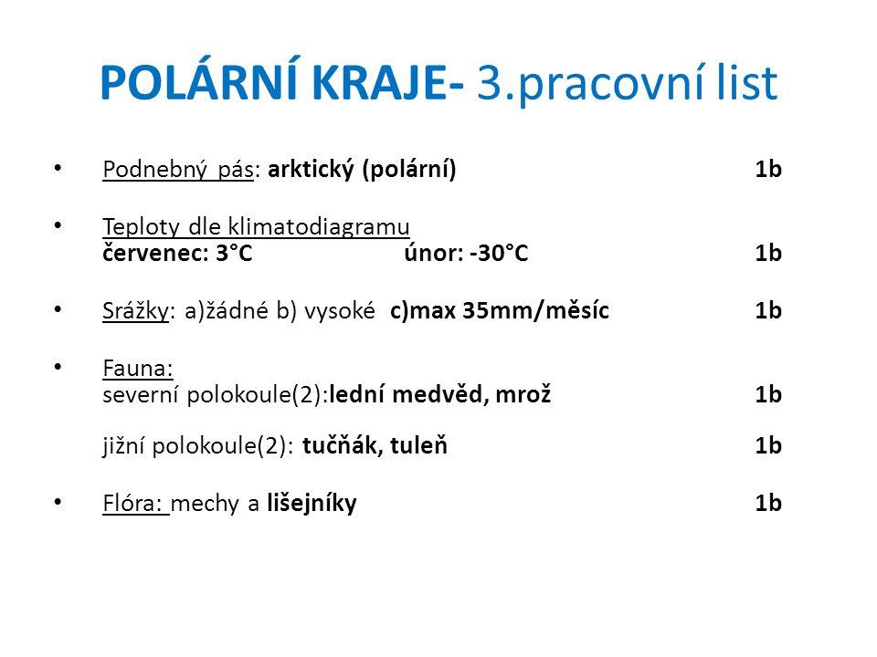 POLÁRNÍ KRAJE- 3.pracovní list Podnebný pás: arktický (polární)1b Teploty dle klimatodiagramu červenec: 3°Cúnor: -30°C1b Srážky: a)žádné b) vysoké c)max 35mm/měsíc1b Fauna: severní polokoule(2):lední medvěd, mrož1b jižní polokoule(2): tučňák, tuleň1b Flóra: mechy a lišejníky1b