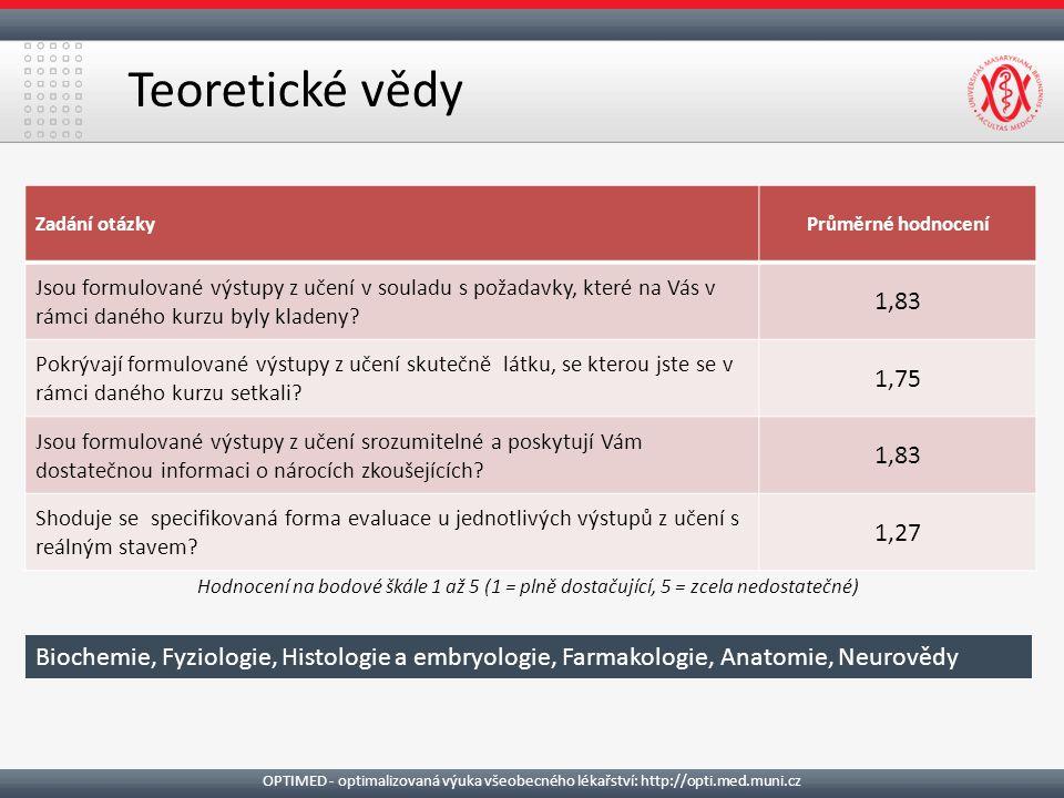 Teoretické vědy OPTIMED - optimalizovaná výuka všeobecného lékařství: http://opti.med.muni.cz Zadání otázkyPrůměrné hodnocení Jsou formulované výstupy z učení v souladu s požadavky, které na Vás v rámci daného kurzu byly kladeny.