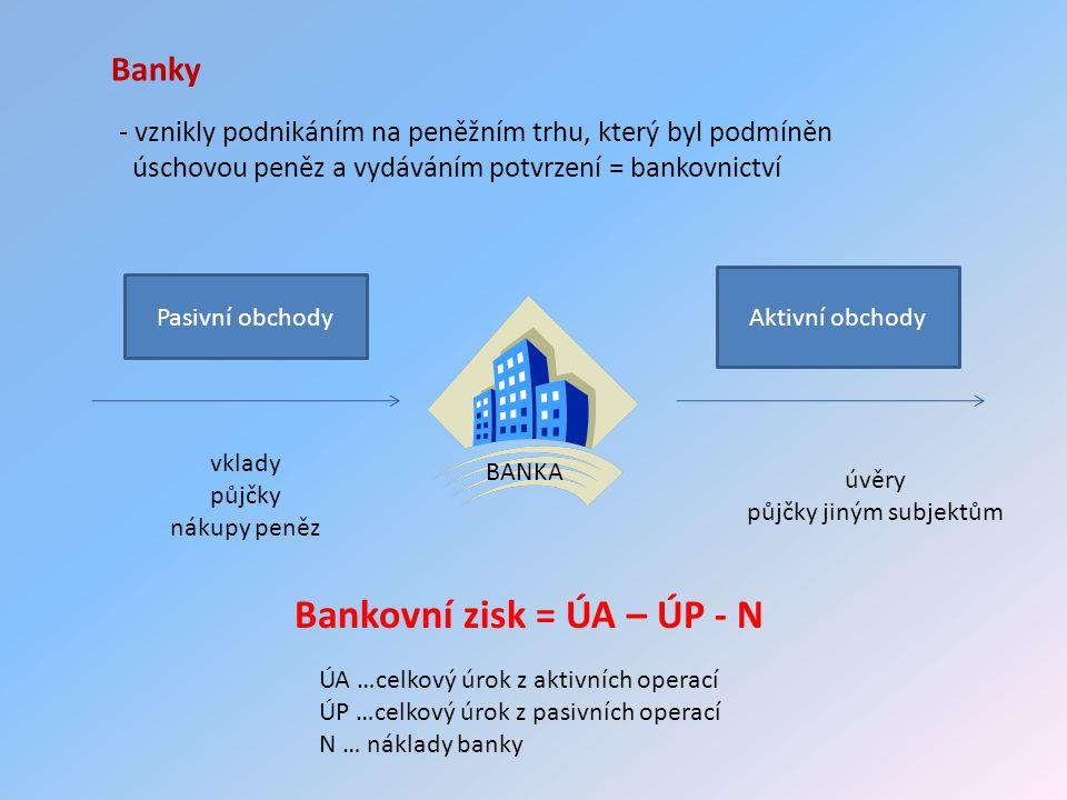 Banky Pasivní obchody Aktivní obchody vklady půjčky nákupy peněz BANKA úvěry půjčky jiným subjektům - vznikly podnikáním na peněžním trhu, který byl podmíněn úschovou peněz a vydáváním potvrzení = bankovnictví Bankovní zisk = ÚA – ÚP - N ÚA …celkový úrok z aktivních operací ÚP …celkový úrok z pasivních operací N … náklady banky