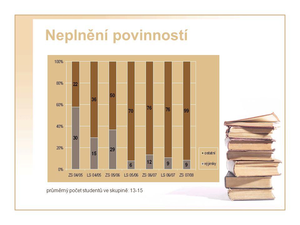 Neplnění povinností průměrný počet studentů ve skupině: 13-15
