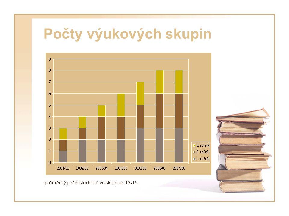 Počty výukových skupin průměrný počet studentů ve skupině: 13-15