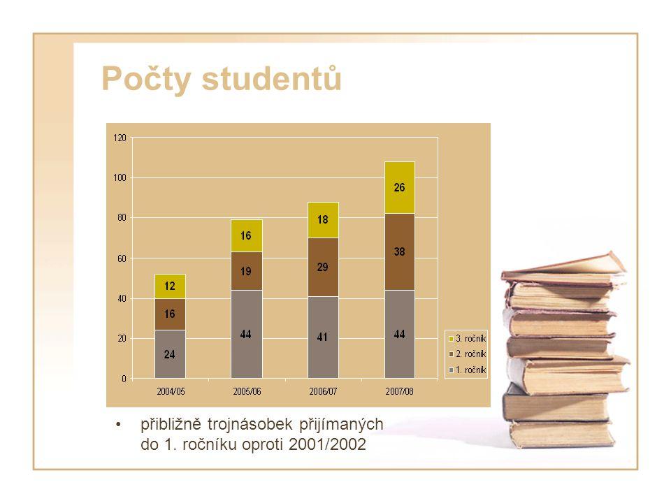 Počty studentů přibližně trojnásobek přijímaných do 1. ročníku oproti 2001/2002