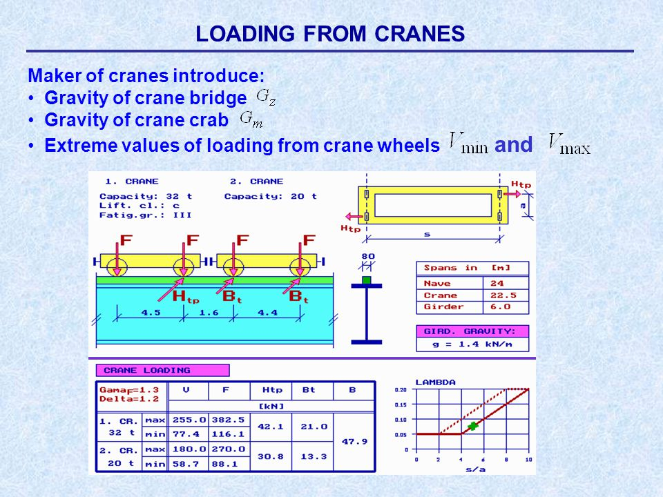 LOADING FROM CRANES