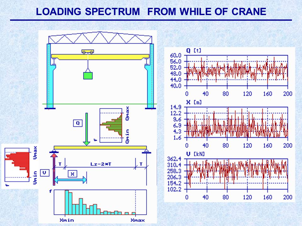 Frequency histogram of loading from while of crane Loading progress from while of crane