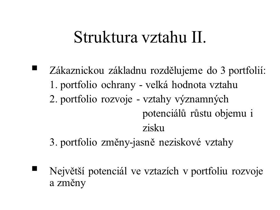 Struktura vztahu II. Zákaznickou základnu rozdělujeme do 3 portfolií: 1.