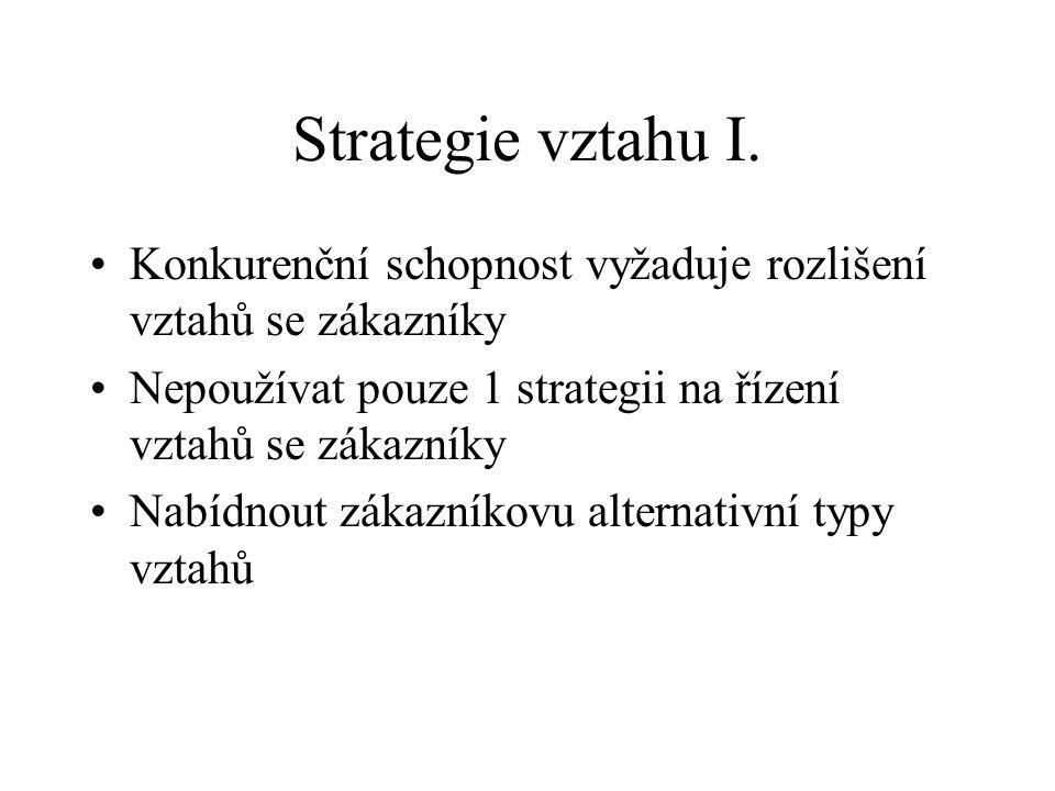 Strategie vztahu I.