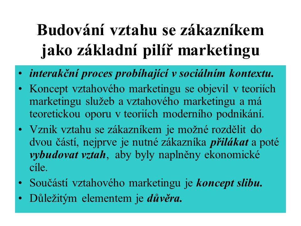 Budování vztahu se zákazníkem jako základní pilíř marketingu interakční proces probíhající v sociálním kontextu.