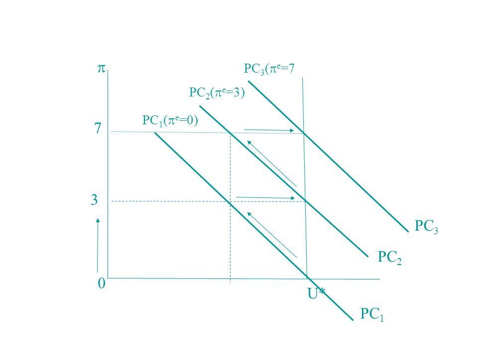 U*  PC 1 PC 2 PC 3 3 7 0 PC 1 (  e =0) PC 2 (  e =3) PC 3 (  e =7