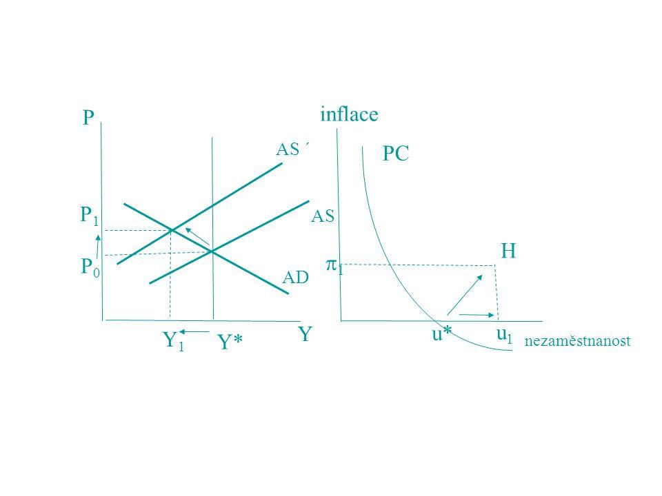 Y* Y1Y1 P1P1 P0P0 AS AS ´ AD Y P inflace nezaměstnanost 11 u* H u1u1 PC
