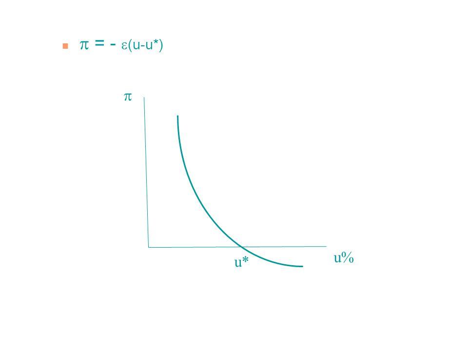 n Phillipsova křivka rozšířená o inflační očekávání n  =  e +  (u*-u) n Lze ji též odvodit z rovnice AD u Y-Y* = b.
