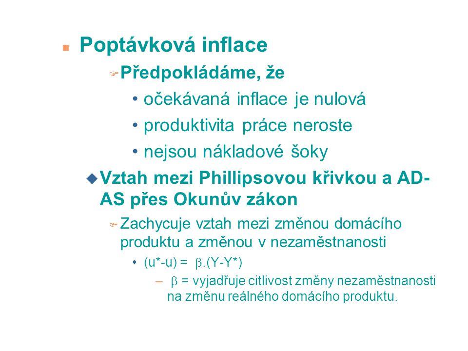 u u* PC 1 PC 2 PC 3 Desinflace