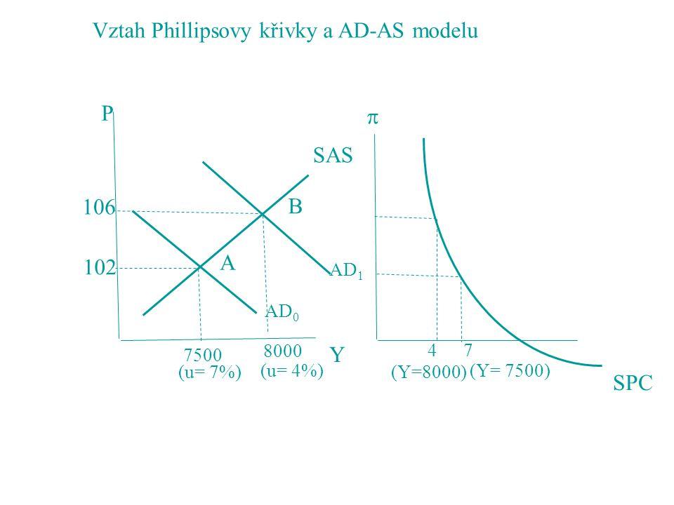 AD 1 AD 0 SAS A B 106 102 P Y 7500 8000 (u= 7%) (u= 4%)  SPC 47 (Y=8000) (Y= 7500) Vztah Phillipsovy křivky a AD-AS modelu