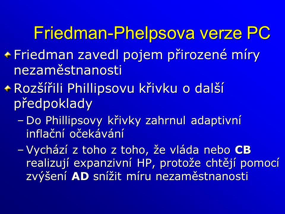 Friedman-Phelpsova verze PC Friedman zavedl pojem přirozené míry nezaměstnanosti Rozšířili Phillipsovu křivku o další předpoklady –Do Phillipsovy křiv