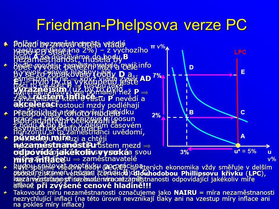 Friedman-Phelpsova verze PC Snížení nezaměstnanosti vyvolá vzestup inflace (na 2%) – z výchozího bodu A se dostáváme do bodu B Podle modelu zaměstnava