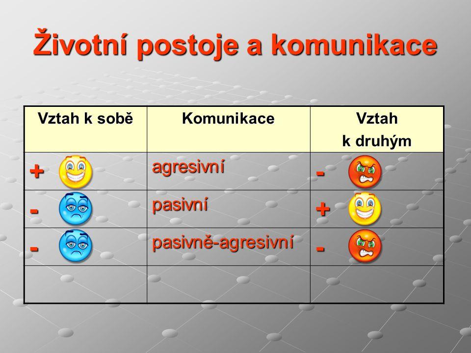 Životní postoje a komunikace Vztah k sobě KomunikaceVztah k druhým +agresivní- -pasivní+ -pasivně-agresivní-