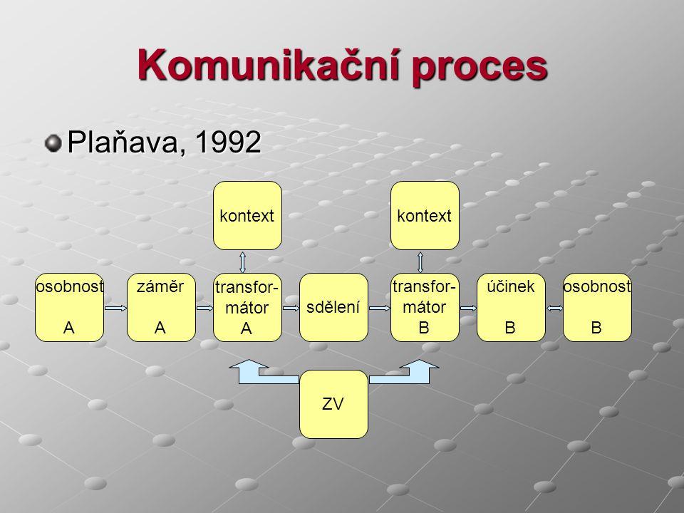 Komunikační proces Plaňava, 1992 osobnost A záměr A transfor- mátor A sdělení transfor- mátor B osobnost B účinek B kontext ZV