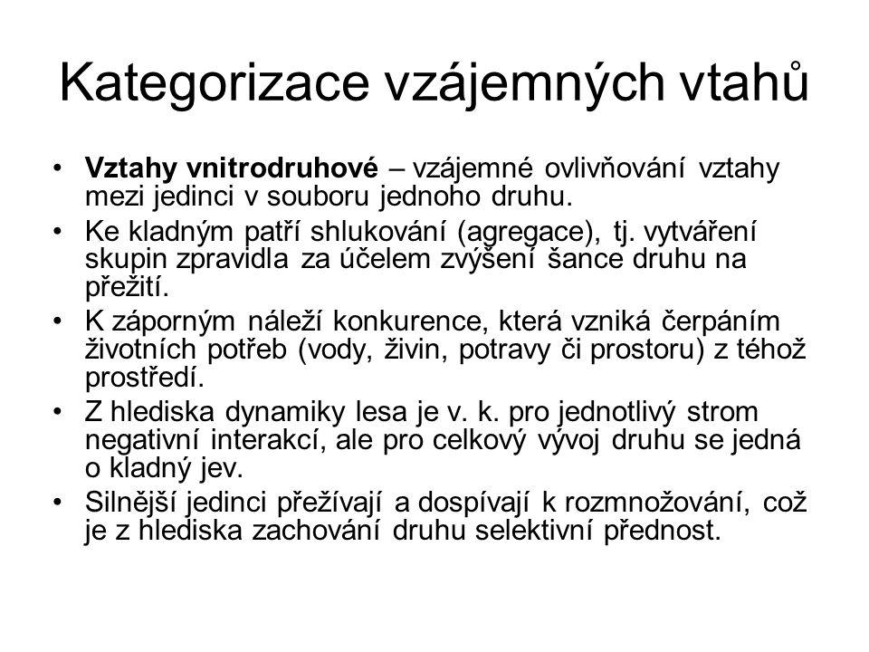 Kategorizace vzájemných vtahů Vztahy vnitrodruhové – vzájemné ovlivňování vztahy mezi jedinci v souboru jednoho druhu. Ke kladným patří shlukování (ag