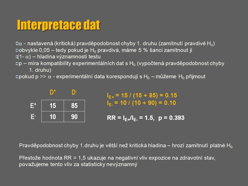 Interpretace dat   - nastavená (kritická) pravděpodobnost chyby 1. druhu (zamítnutí pravdivé H o )  obvykle 0,05 – tedy pokud je H 0 pravdivá, máme