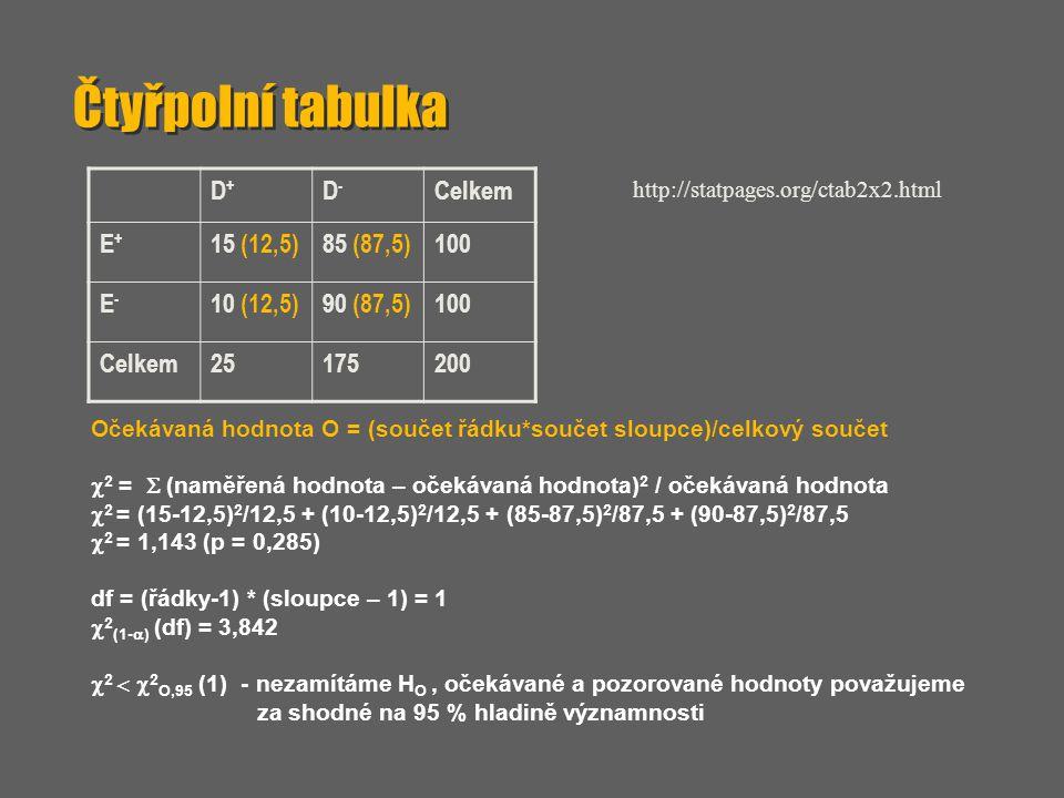 Čtyřpolní tabulka Očekávaná hodnota O = (součet řádku*součet sloupce)/celkový součet  2 =  (naměřená hodnota – očekávaná hodnota) 2 / očekávaná hod