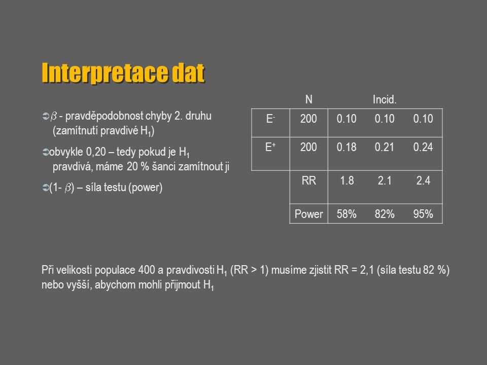 Interpretace dat   - pravděpodobnost chyby 2. druhu (zamítnutí pravdivé H 1 )  obvykle 0,20 – tedy pokud je H 1 pravdivá, máme 20 % šanci zamítnout