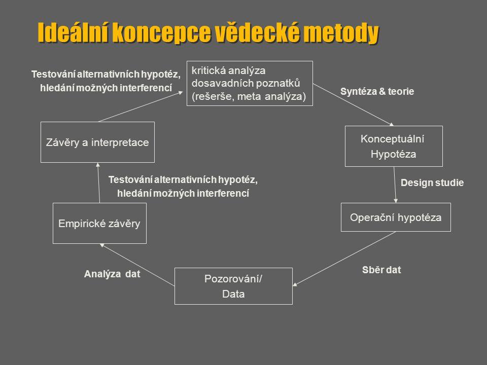 kritická analýza dosavadních poznatků (rešerše, meta analýza) Konceptuální Hypotéza Syntéza & teorie Design studie Operační hypotéza Pozorování/ Data