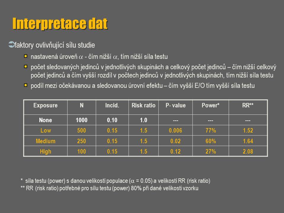 Interpretace dat  faktory ovlivňující sílu studie nastavená úroveň  - čím nižší , tím nižší síla testu počet sledovaných jedinců v jednotlivých sku