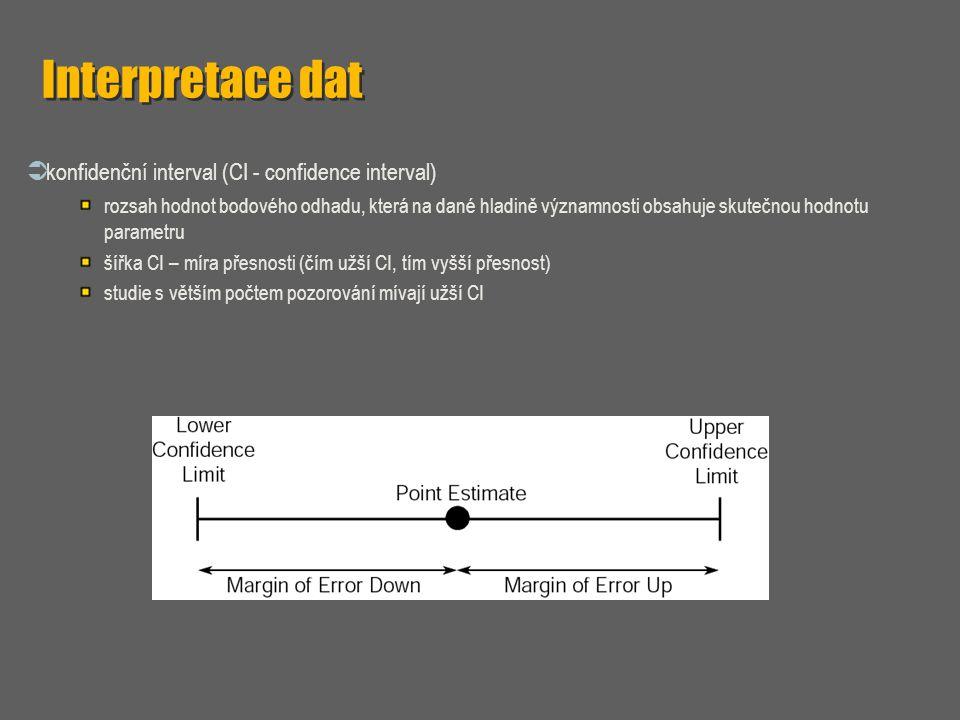 Interpretace dat  konfidenční interval (CI - confidence interval) rozsah hodnot bodového odhadu, která na dané hladině významnosti obsahuje skutečnou