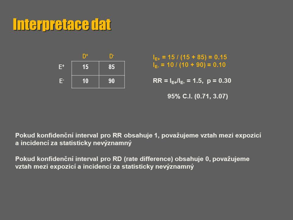 D+D+ D-D- E+E+ 1585 E-E- 1090 I E+ = 15 / (15 + 85) = 0.15 I E- = 10 / (10 + 90) = 0.10 RR = I E+ /I E- = 1.5, p = 0.30 95% C.I. (0.71, 3.07) Pokud ko