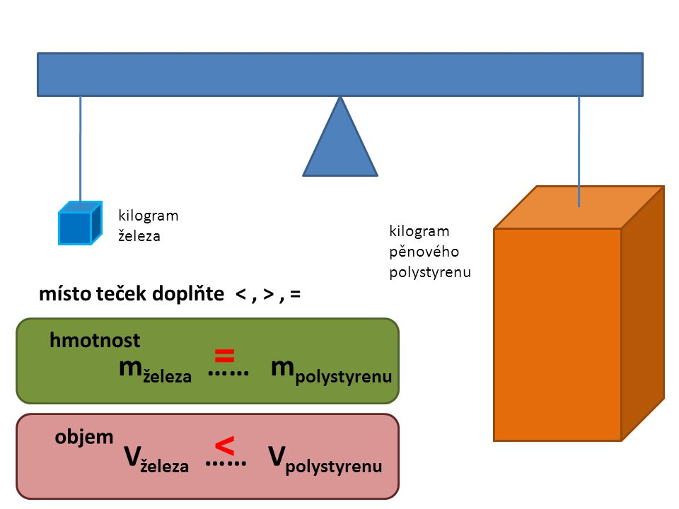 kilogram pěnového polystyrenu kilogram železa m železa …… m polystyrenu hmotnost V železa …… V polystyrenu objem místo teček doplňte, = = <