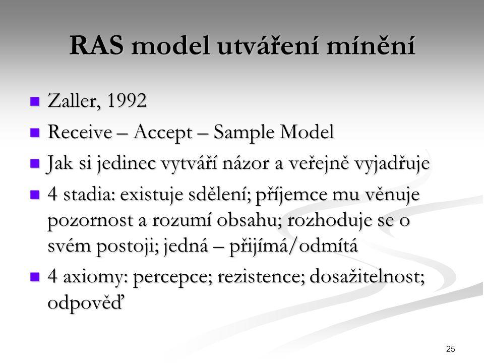 25 RAS model utváření mínění Zaller, 1992 Zaller, 1992 Receive – Accept – Sample Model Receive – Accept – Sample Model Jak si jedinec vytváří názor a