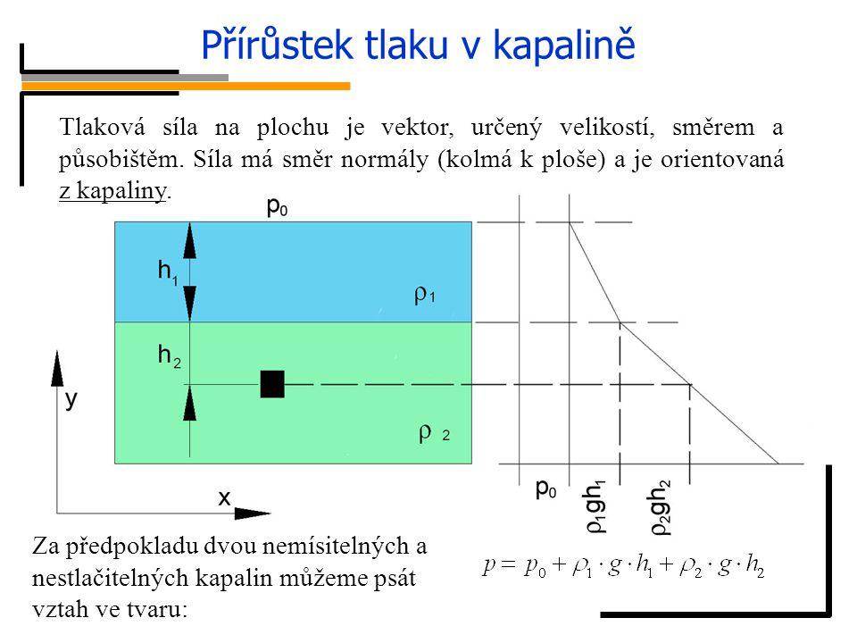 Přírůstek tlaku v kapalině Hydrostatické paradoxon Po integraci a dosazení okrajových podmínek: hydrostatický tlak 1 2 3 přestože: Tlaková síla na plo